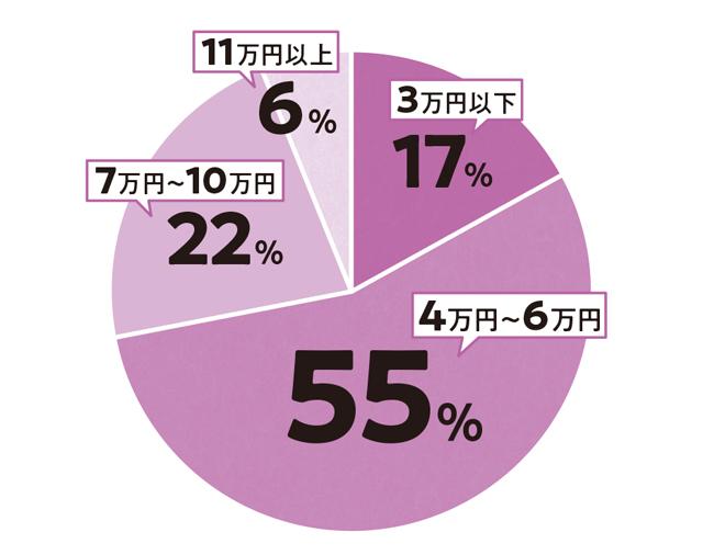 高齢者350人に聞いた「年金、あと何万円欲しい?」