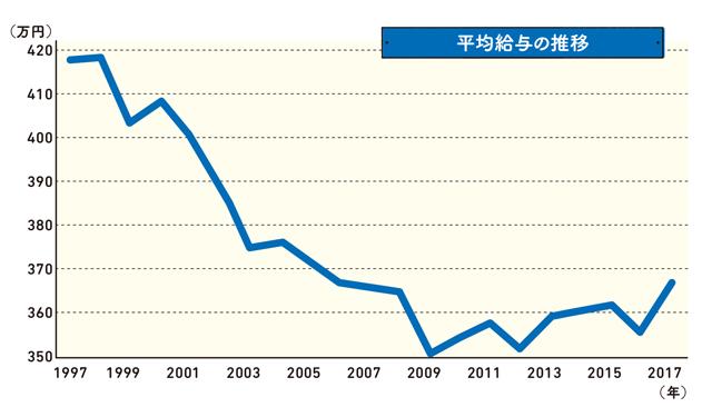 「年収300万円がリッチに見える時代です」森永卓郎・康平親子のやさしい経済学
