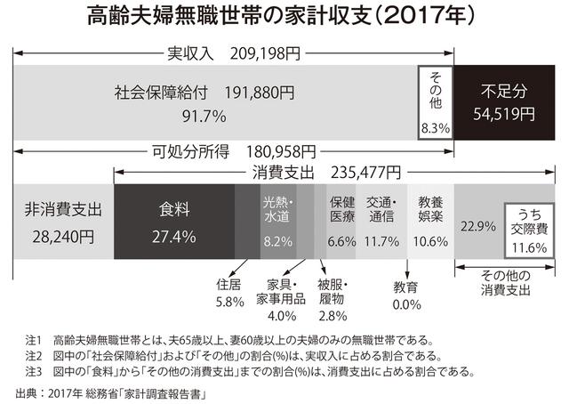 専門家に聞いた「結局、老後資金は2000万円より多く必要?少なくてOK?」