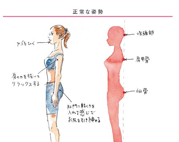 猫背?反り腰?あなたの体はどのタイプ? ゆがみ解消のための自分の姿勢調査