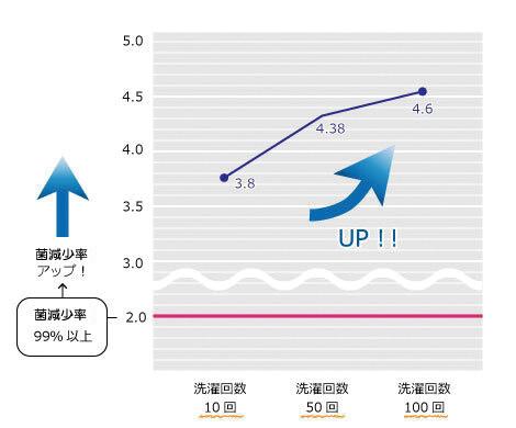 rgb_6重ガーゼ抗菌試験グラフ2.jpg
