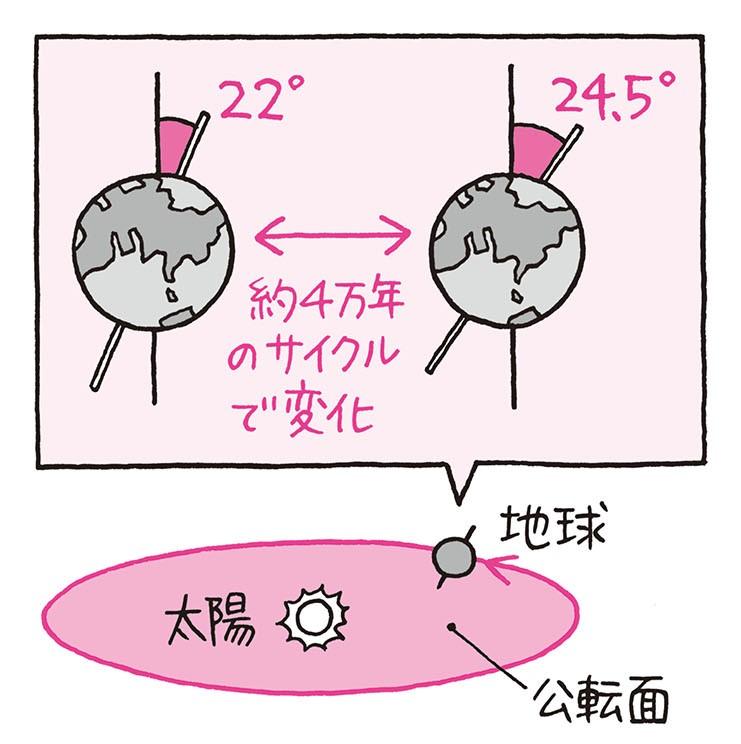 意外にデリケート? 地球の軸は大地震で傾くこともある/身近な科学