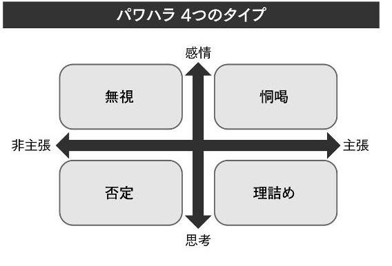 「感情型」or「思考型」+「主張型」or「非主張型」パワハラの4タイプ