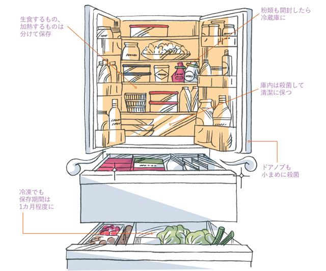 開封した粉類、冷蔵庫に入れていますか? 専門家に聞く「食中毒を防ぐ暮らし術」