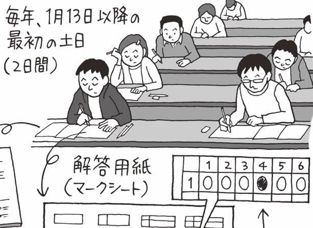 受験生困惑!?「共通一次」から「センター試験」へ/1990(平成2)年【平成ピックアップ】