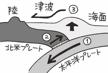 未曾有の大災害に列島激震。東日本大震災/2011(平成23)【平成ピックアップ】