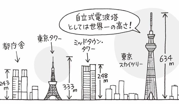 ムサシの国の電波塔は世界一!東京スカイツリー完成/2012(平成24)【平成ピックアップ】
