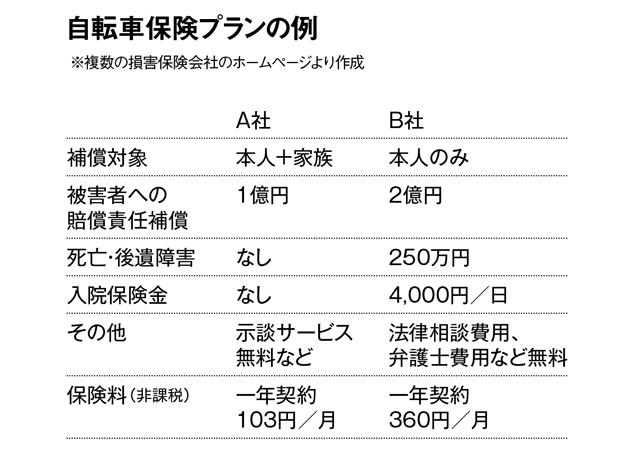東京も2020年4月に予定。全国的に加入の義務化が進む「自転車保険」の基礎知識