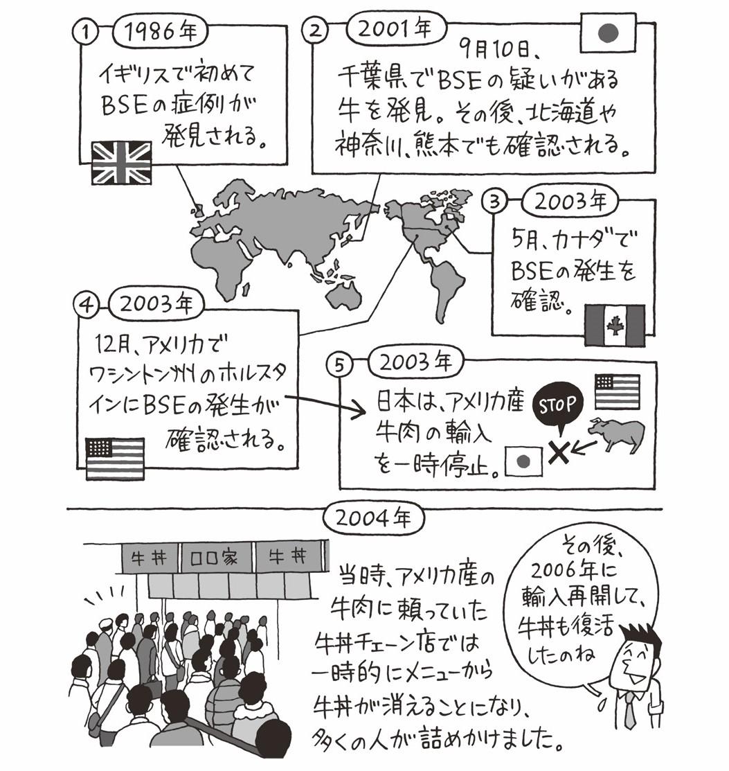 狂 牛 病 日本
